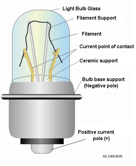 Light Bulb Analysis – Accident investigation tools